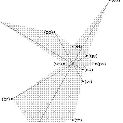 그래프 활용에 관한 디자인
